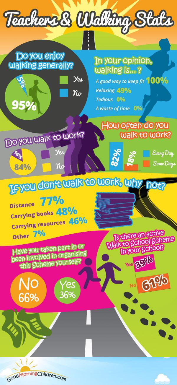 Teachers & Walking Stats - Infographic